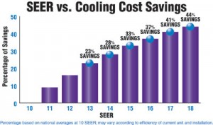 SEER Rating Savings Chart