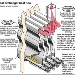how furnace heat exchanger works diagram