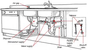 Diagram of typical kitchen sink plumbing