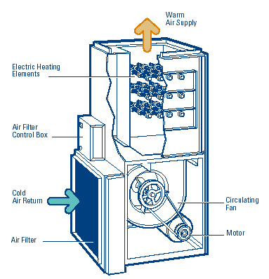 furnace electric diagram