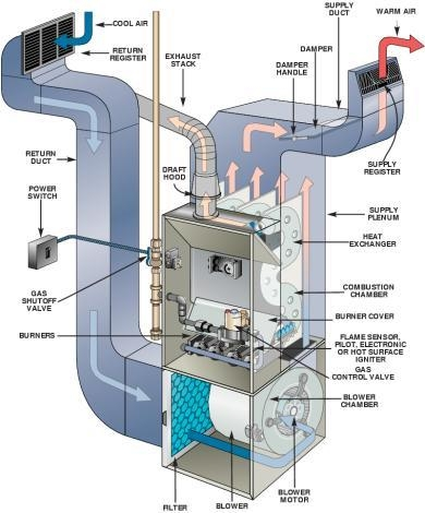 gas furnace standard efficiency diagram
