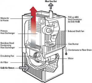 ecm motor wiring diagram with Gas Furnace Failure Why on 2010 Chevy Impala Underhood Fuse Box Diagram likewise Gas Furnace Failure Why also 365987 Mod Motor Wiring Diagrams Schematics besides Watch together with Index.