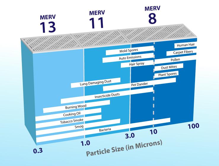 static air pressure test MERV ratings on air filters