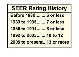 SEER Chart