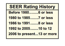 seer rating of a/c based on a/c age