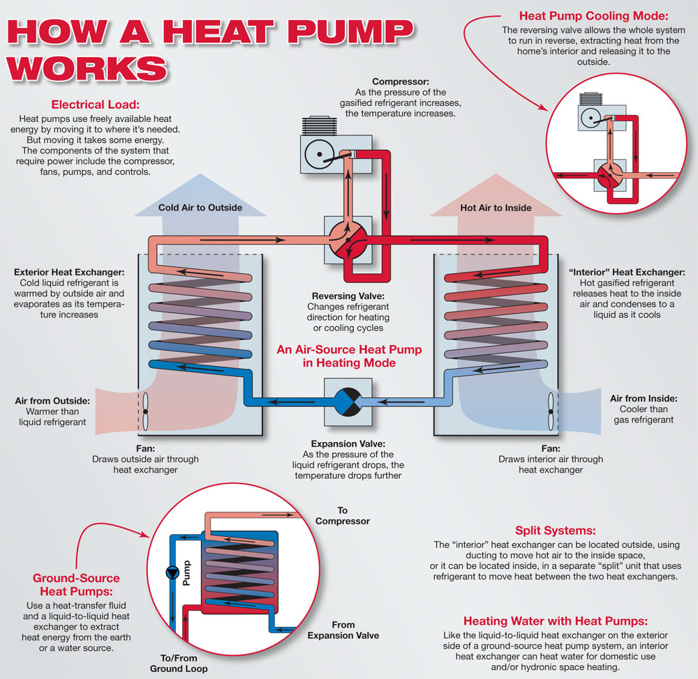 how a heat pump works diagram how to wire an air conditioner for control 5 wires readingrat net Gas Furnace Wiring Diagram at creativeand.co